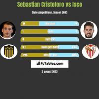 Sebastian Cristoforo vs Isco h2h player stats