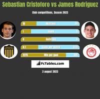 Sebastian Cristoforo vs James Rodriguez h2h player stats