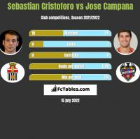 Sebastian Cristoforo vs Jose Campana h2h player stats