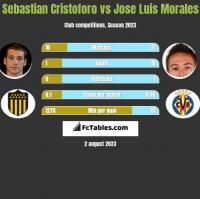 Sebastian Cristoforo vs Jose Luis Morales h2h player stats