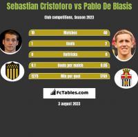 Sebastian Cristoforo vs Pablo De Blasis h2h player stats