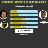 Sebastian Cristoforo vs Pape Kouli Diop h2h player stats
