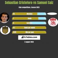 Sebastian Cristoforo vs Samuel Saiz h2h player stats