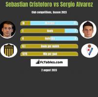 Sebastian Cristoforo vs Sergio Alvarez h2h player stats