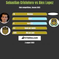 Sebastian Cristoforo vs Alex Lopez h2h player stats