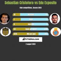 Sebastian Cristoforo vs Edu Exposito h2h player stats