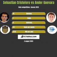 Sebastian Cristoforo vs Ander Guevara h2h player stats
