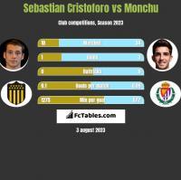 Sebastian Cristoforo vs Monchu h2h player stats