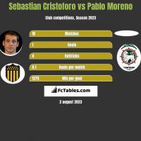 Sebastian Cristoforo vs Pablo Moreno h2h player stats