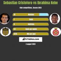 Sebastian Cristoforo vs Ibrahima Kebe h2h player stats