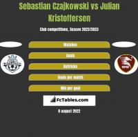 Sebastian Czajkowski vs Julian Kristoffersen h2h player stats