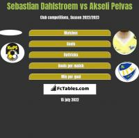 Sebastian Dahlstroem vs Akseli Pelvas h2h player stats