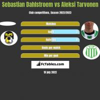 Sebastian Dahlstroem vs Aleksi Tarvonen h2h player stats