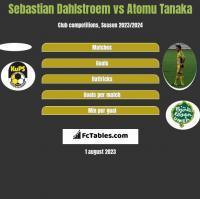 Sebastian Dahlstroem vs Atomu Tanaka h2h player stats