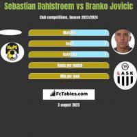 Sebastian Dahlstroem vs Branko Jovicic h2h player stats