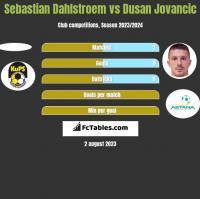 Sebastian Dahlstroem vs Dusan Jovancic h2h player stats