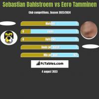 Sebastian Dahlstroem vs Eero Tamminen h2h player stats