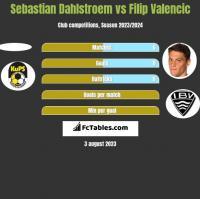 Sebastian Dahlstroem vs Filip Valencic h2h player stats