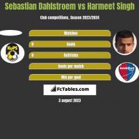 Sebastian Dahlstroem vs Harmeet Singh h2h player stats