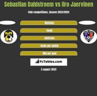 Sebastian Dahlstroem vs Iiro Jaervinen h2h player stats
