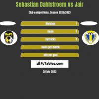 Sebastian Dahlstroem vs Jair h2h player stats