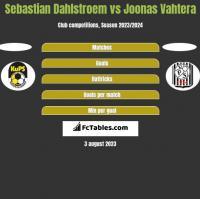 Sebastian Dahlstroem vs Joonas Vahtera h2h player stats