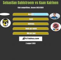 Sebastian Dahlstroem vs Kaan Kairinen h2h player stats