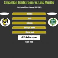 Sebastian Dahlstroem vs Luis Murillo h2h player stats