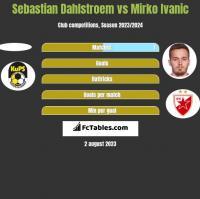 Sebastian Dahlstroem vs Mirko Ivanic h2h player stats