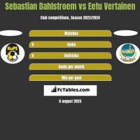 Sebastian Dahlstroem vs Eetu Vertainen h2h player stats