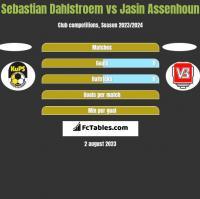 Sebastian Dahlstroem vs Jasin Assenhoun h2h player stats