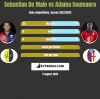Sebastian De Maio vs Adama Soumaoro h2h player stats