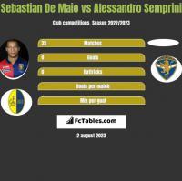 Sebastian De Maio vs Alessandro Semprini h2h player stats