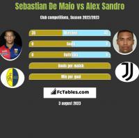 Sebastian De Maio vs Alex Sandro h2h player stats