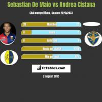 Sebastian De Maio vs Andrea Cistana h2h player stats
