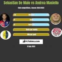 Sebastian De Maio vs Andrea Masiello h2h player stats
