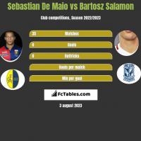 Sebastian De Maio vs Bartosz Salamon h2h player stats