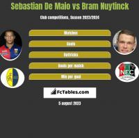 Sebastian De Maio vs Bram Nuytinck h2h player stats
