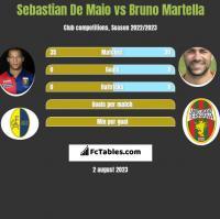 Sebastian De Maio vs Bruno Martella h2h player stats