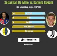 Sebastian De Maio vs Daniele Rugani h2h player stats
