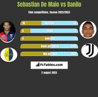 Sebastian De Maio vs Danilo h2h player stats