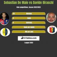 Sebastian De Maio vs Davide Biraschi h2h player stats