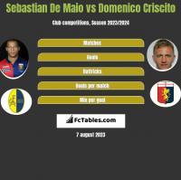 Sebastian De Maio vs Domenico Criscito h2h player stats