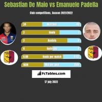 Sebastian De Maio vs Emanuele Padella h2h player stats
