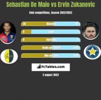 Sebastian De Maio vs Ervin Zukanovic h2h player stats