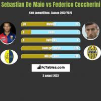 Sebastian De Maio vs Federico Ceccherini h2h player stats