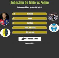 Sebastian De Maio vs Felipe h2h player stats