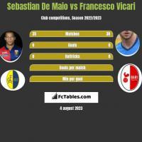 Sebastian De Maio vs Francesco Vicari h2h player stats