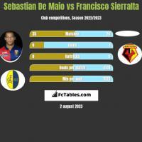 Sebastian De Maio vs Francisco Sierralta h2h player stats