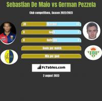 Sebastian De Maio vs German Pezzela h2h player stats